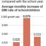 I genitori meno capaci della scuola in fatto di alimentazione