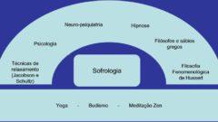 sofrologia